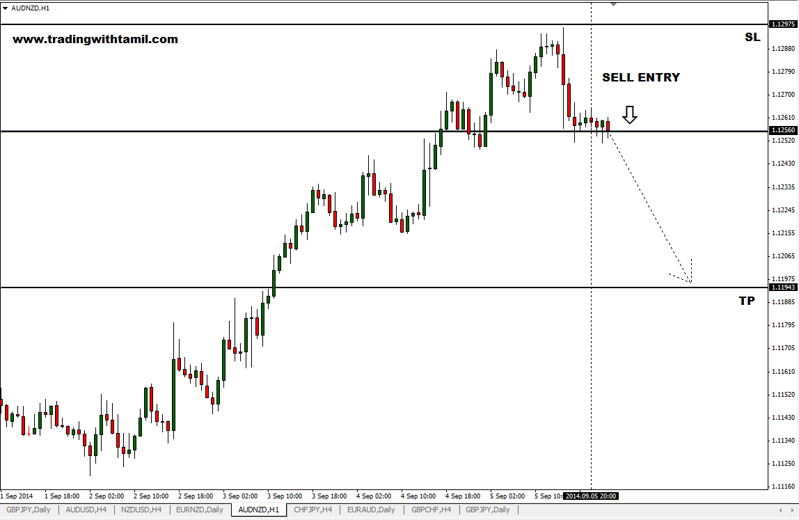 Q-FOREX LIVE CHALLENGING SIGNAL 28 SEP 2014 –BUY AUD/NZD