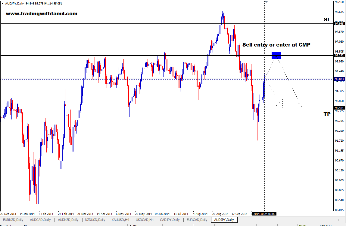 Q-FOREX LIVE CHALLENGING SIGNAL 26 OCT 2014 –SELL Aud/JPY