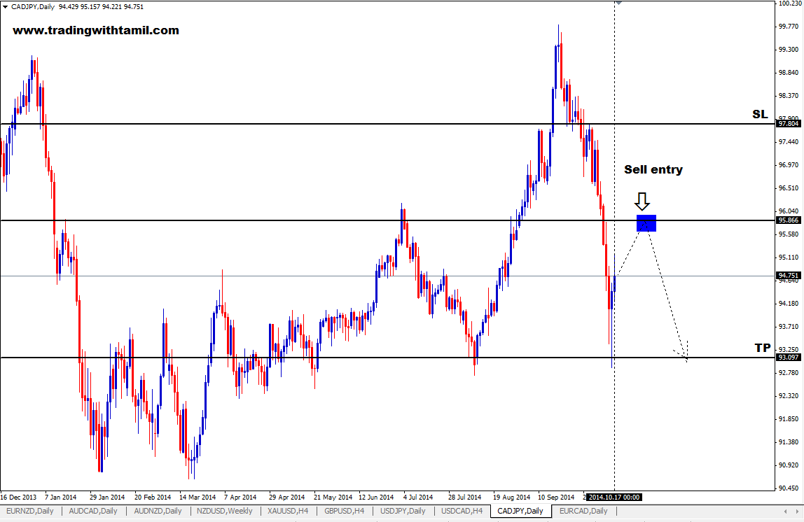 Q-FOREX LIVE CHALLENGING SIGNAL 19 OCT 2014 –SELL CAD/JPY