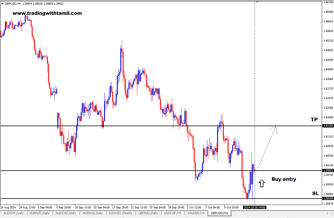 Q-FOREX LIVE CHALLENGING SIGNAL 16 OCT 2014 –BUY GBP/USD