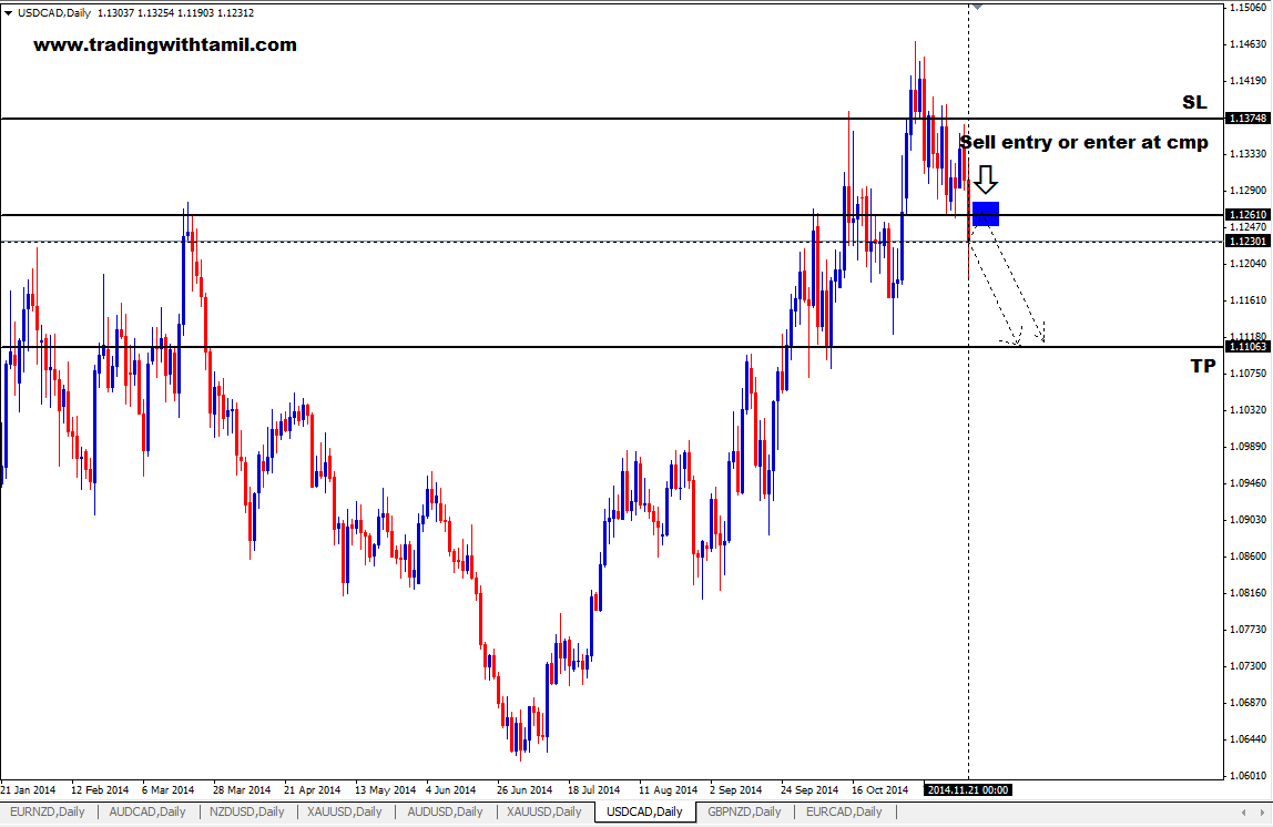 Q-FOREX LIVE CHALLENGING SIGNAL 23 NOV 2014 – SELL USD/CAD