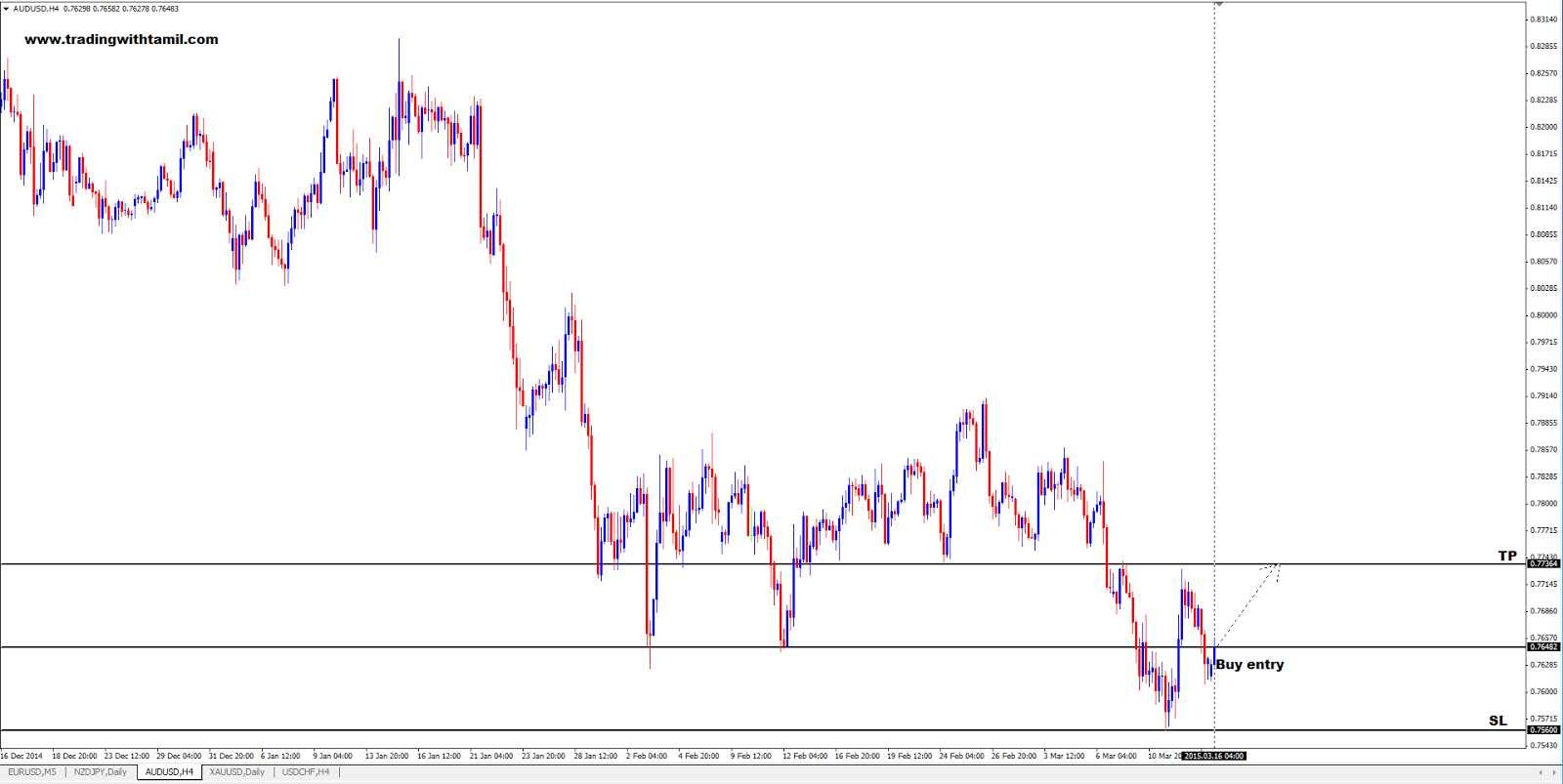 Q-FOREX LIVE CHALLENGING SIGNAL 16 Mar 2015 – Buy Aud/Usd