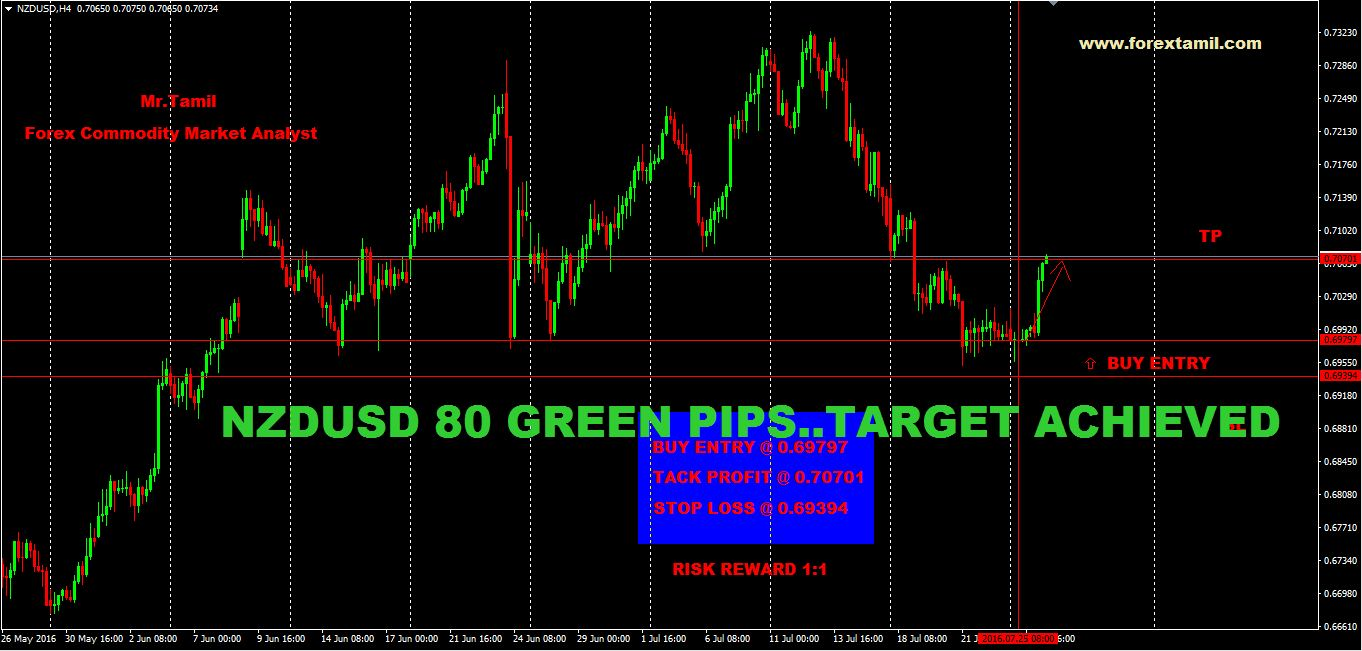 SURE SHOT SIGNAL RESULT:NZD-USD 80 GREEN PIPS …TARGET ACHIEVED