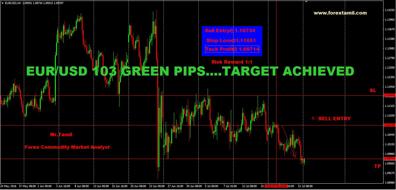 SURE SHOT SIGNAL RESULT:EUR-USD 103 GREEN PIPS …TARGET ACHIEVED