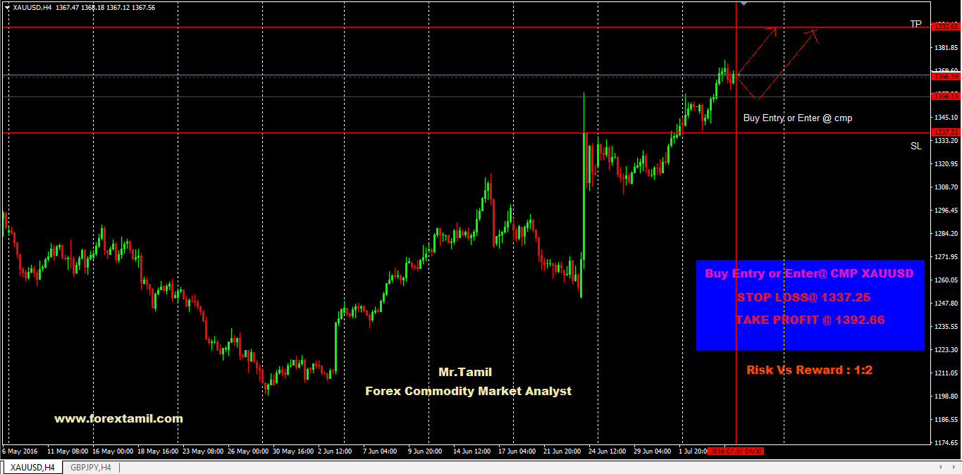 Q-FOREX LIVE CHALLENGING SIGNALS XAUUSD BUY ENTRY 1337.25 OR ENTER @ CMP 1392.66