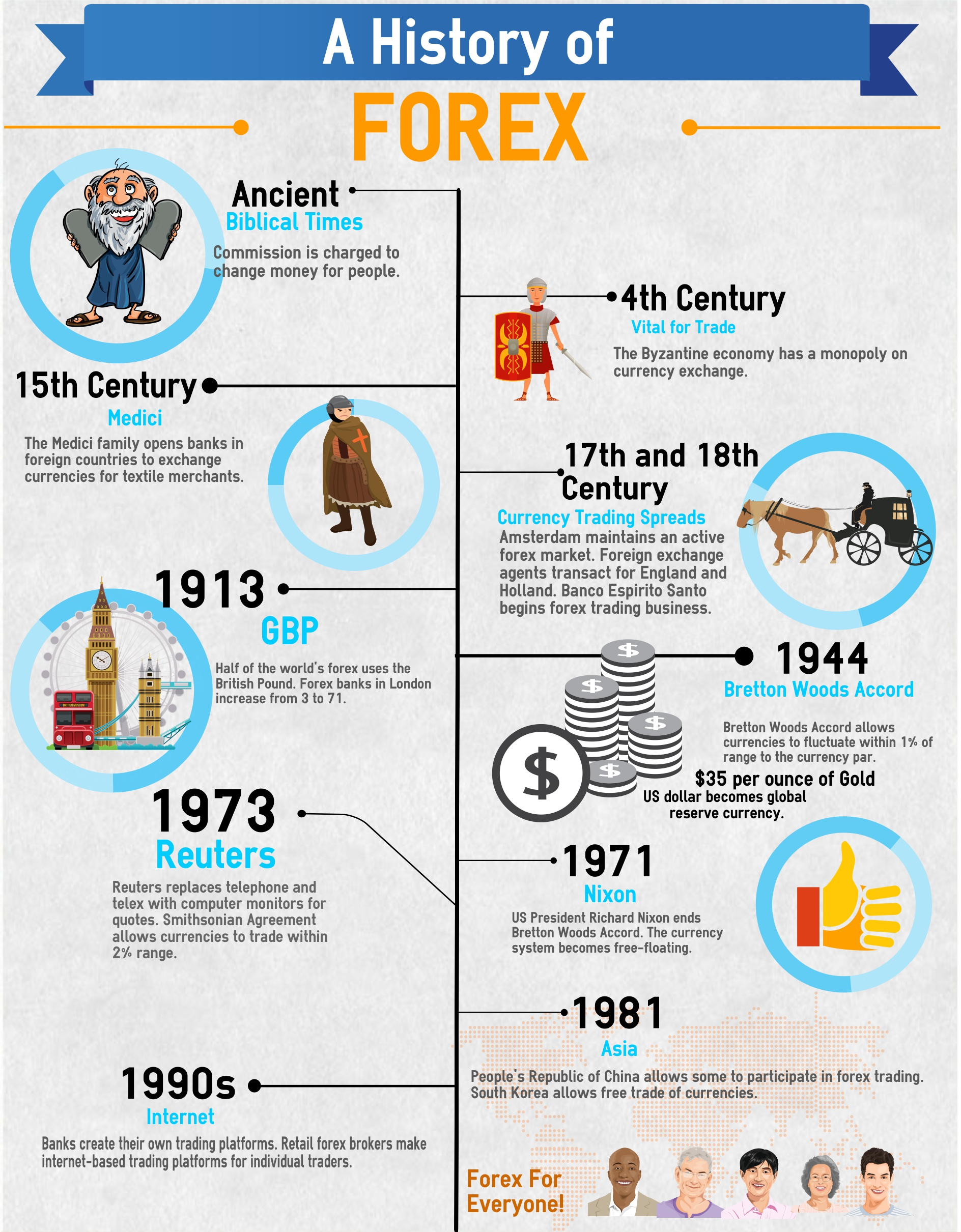 The History of Forex Trading
