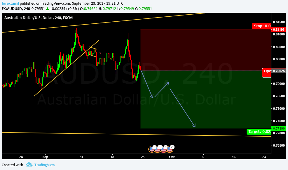 LIVE CHALLENGING SIGNAL– SELL AUDUSD