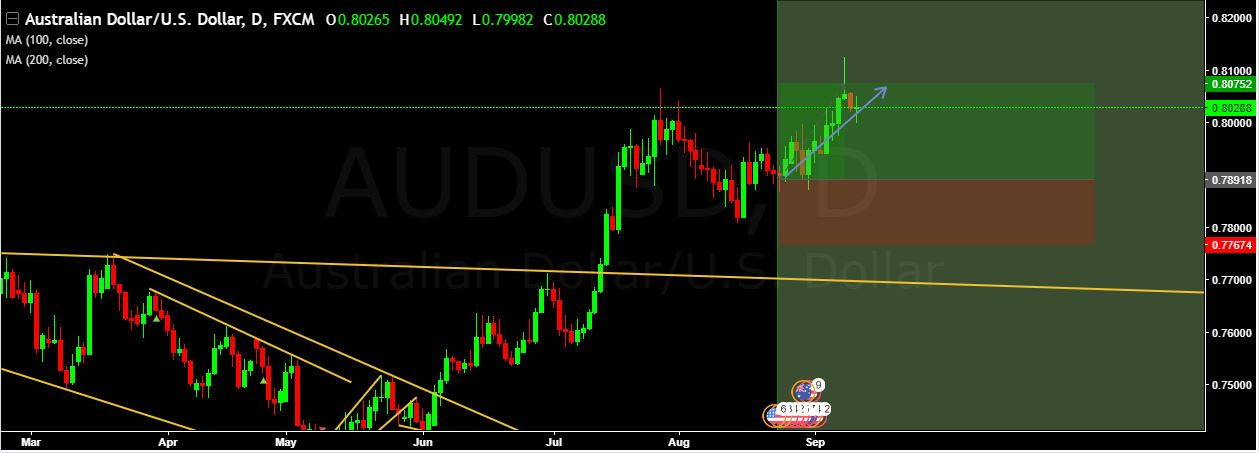 AUD/USD 183 GREEN PIPS …………..TARGET ACHIEVED