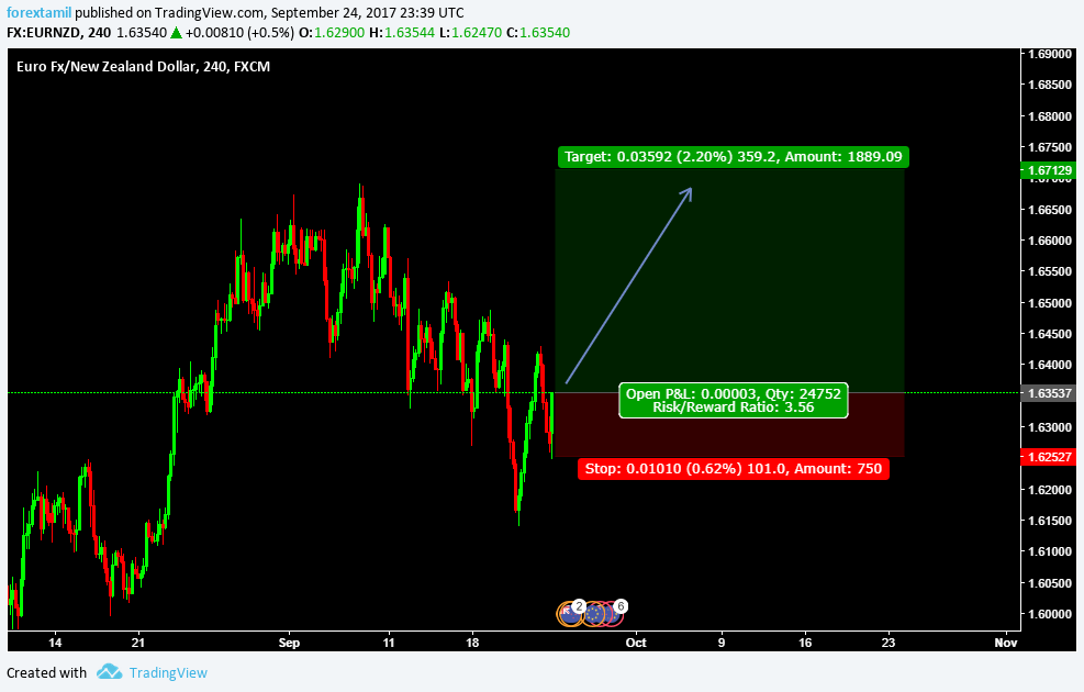 LIVE CHALLENGING SIGNAL– BUY EURNZD