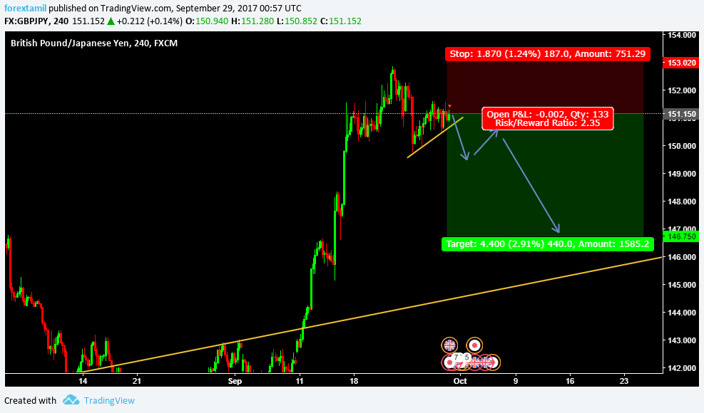 LIVE CHALLENGING SIGNAL– SELL GBPJPY