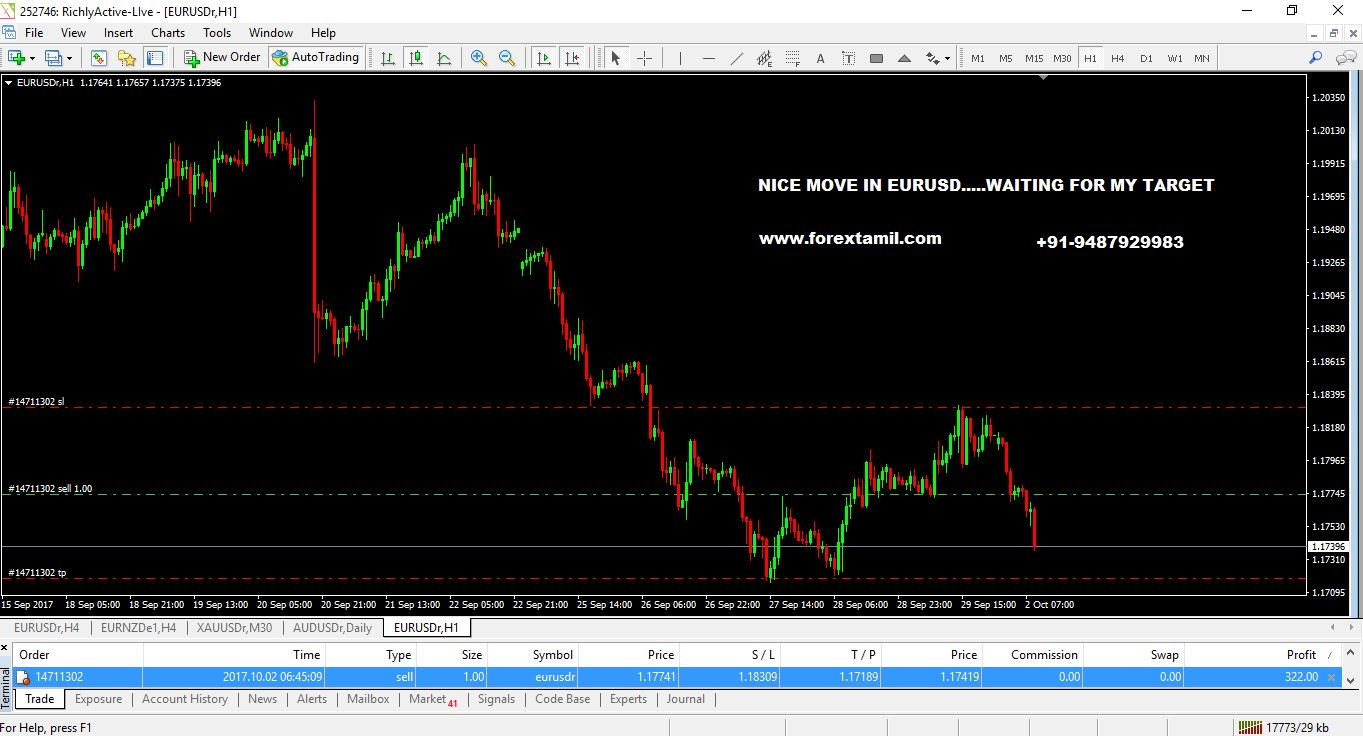 NICE MOVE IN EURUSD…..WAITING FOR MY TARGET