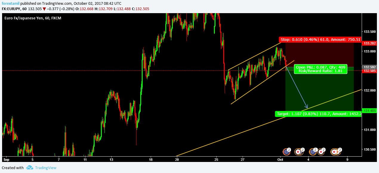 LIVE CHALLENGING SIGNAL– SELL EURJPY