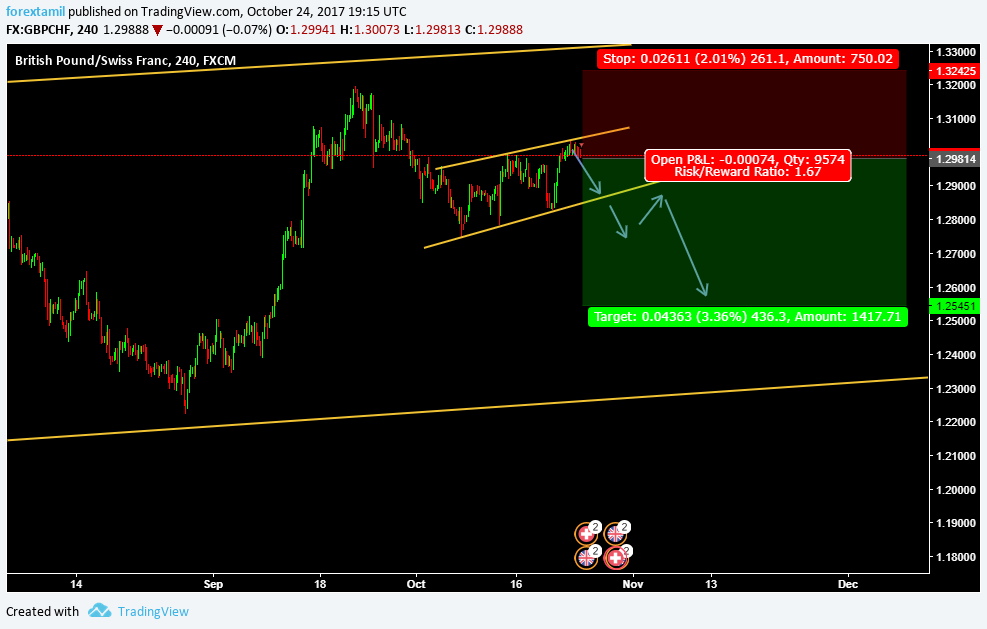 LIVE CHALLENGING SIGNAL – SELL GBPCHF