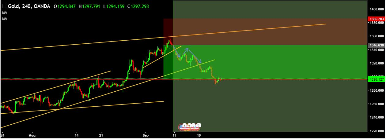 SURE SHOT SIGNAL RESULT: XAUUSD 505 GREEN PIPS …………..TARGET ACHIEVED