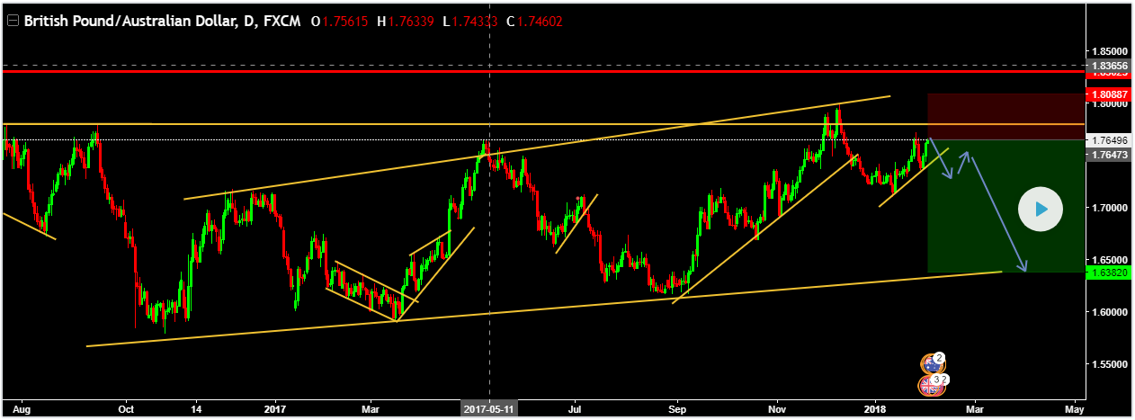 FOREXTAMIL GBPAUD SELL ENTRY @ 1.76473