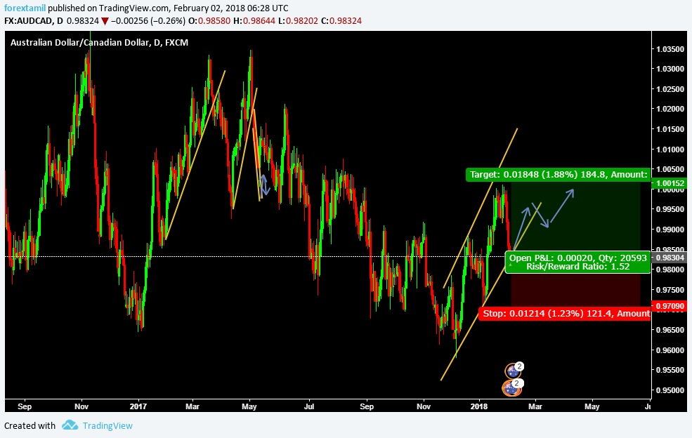 FOREX TAMIL AUDCAD BUY ENTRY @ 0.98304