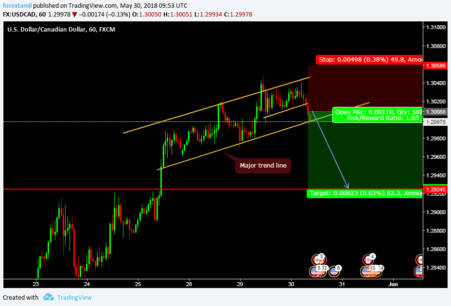 BEARISH BIAS CONFIRMED-BREAK-OUT!