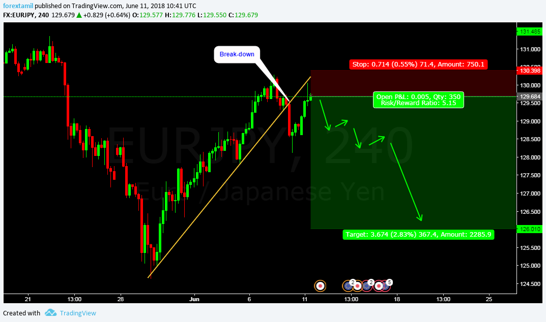EURJPY: WHO WILL SAY NO FOR 5 TIMES PROFIT? BEAR SHOW.