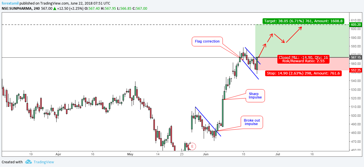 SUNPHARMA: CAN IT MAKE THE MOVE MARKABLE?-BULLISH.