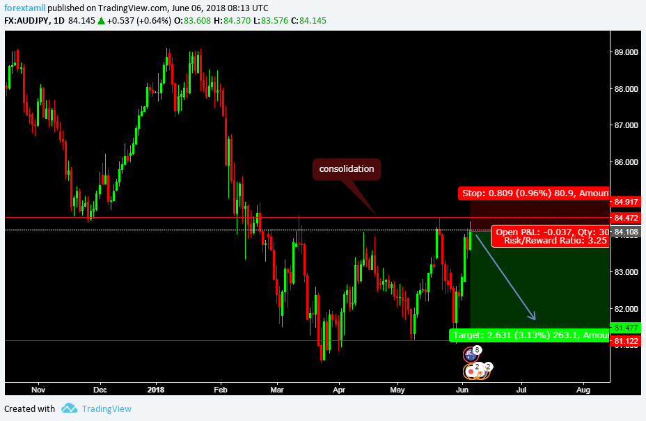 AUDJPY CONSOLIDATION POSSIBLE RESISTANCE RE-TEST. BEAR RUN