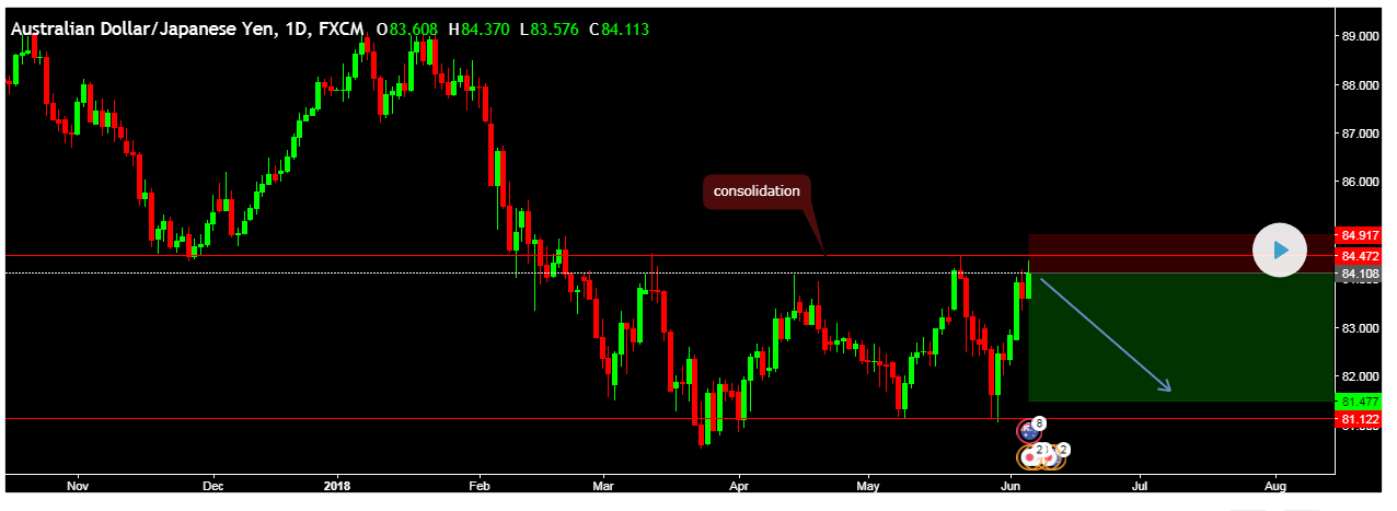 SURE SHOT SIGNAL RESULT: AUDJPY GOT MORE THEN +200(GREEN PIPS)