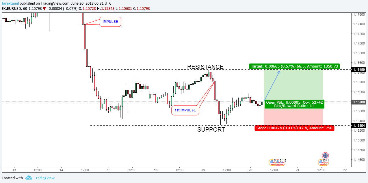 EURUSD ON RESISTANCE RE-TESTING ZONE- BULLISH.