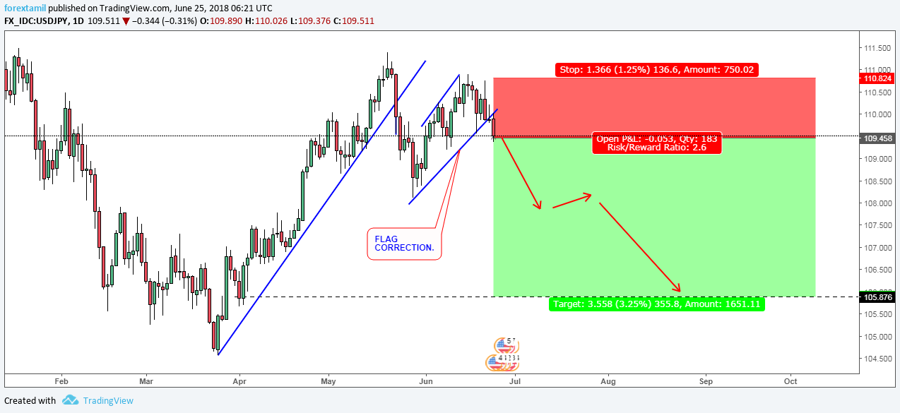 USDJPY: ANOTHER BEAR SHOW, SUPPORT REMAINS 105.900!