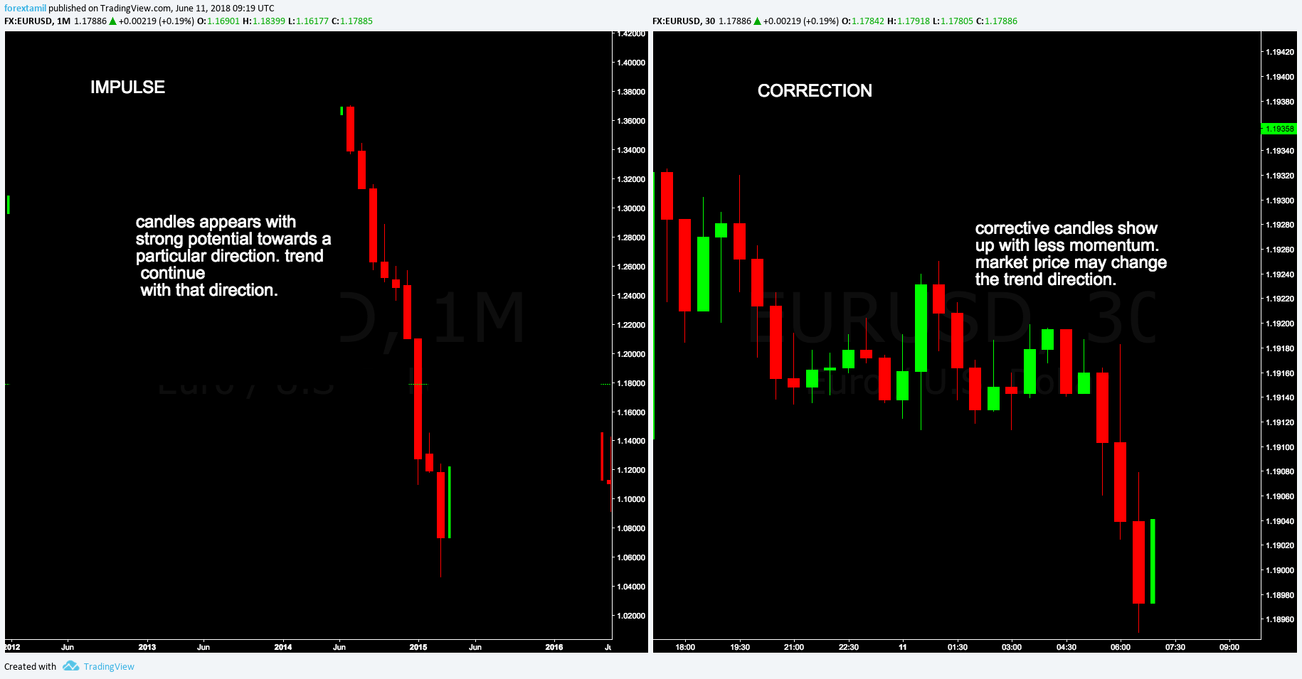 BASIC DIFFERENCE BETWEEN IMPULSE AND CORRECTION