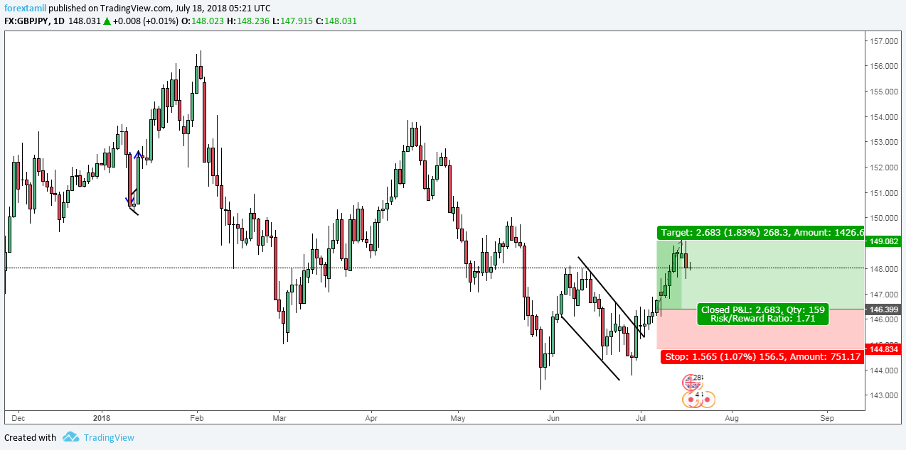 SURE SHOT SIGNALS: GBPJPY MARKED A GREEN IMPULSE 268 PIPS COUNTED.
