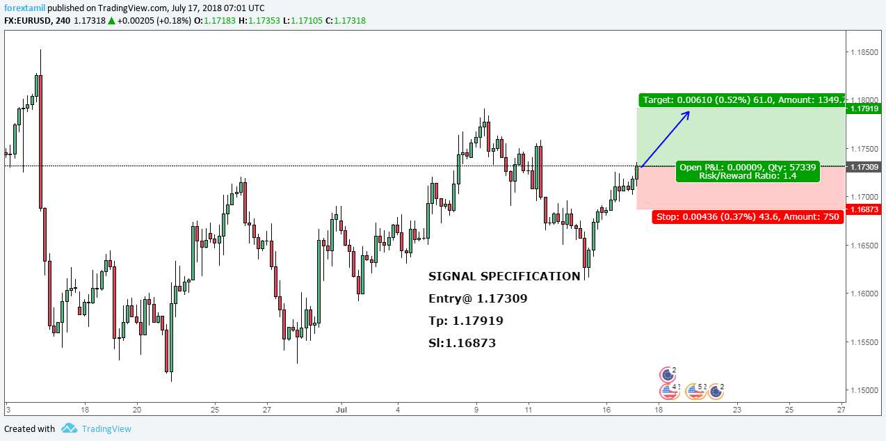 EURUSD:TRADE ON POSSIBLE REFLECTIONS-BULLISH.