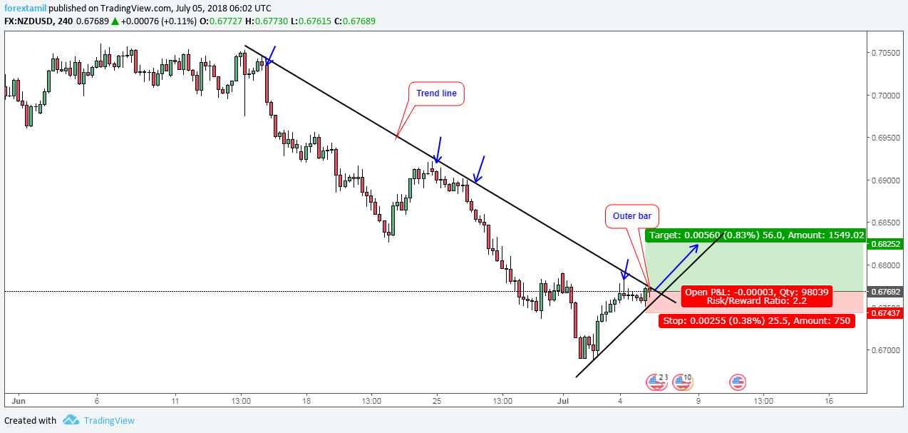 NZDUSD: OUTER BAR IS READY TO ADD A BAR IN OUR PROFIT-BULLISH.