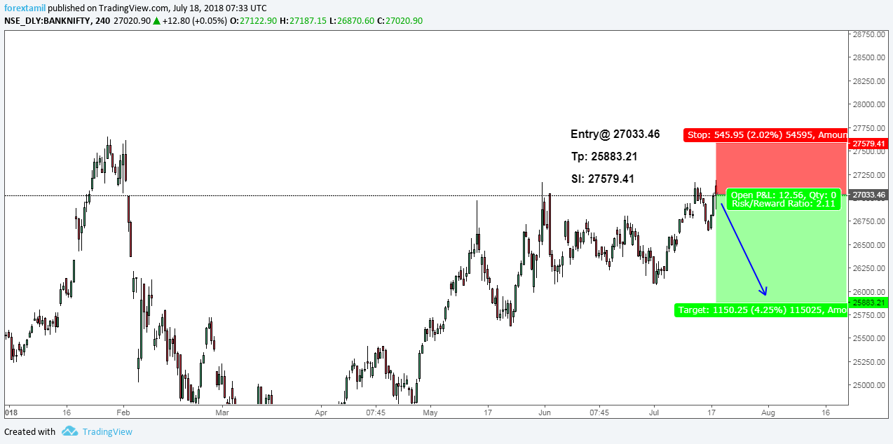 BANKNIFTY: POTENTIAL TURN-POSSIBLE TRADE IDEA.