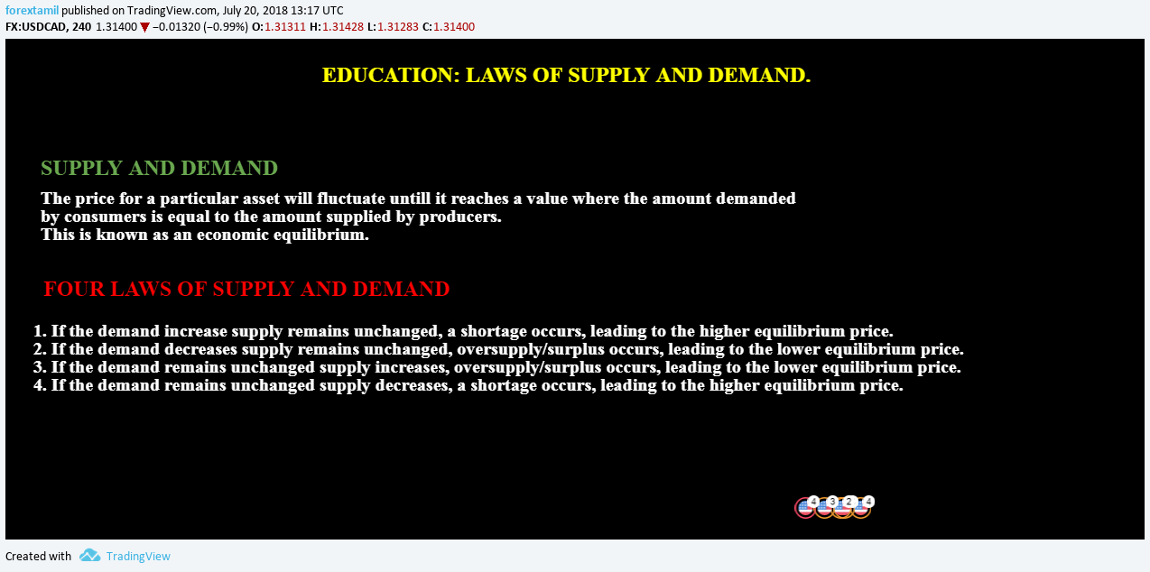 EDUCATION: LAWS OF SUPPLY AND DEMAND ZONE.