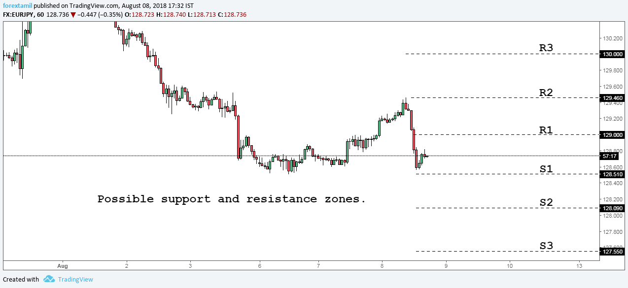QA: EURJPY-CHANCE FOR MIX PRINT OF RESISTANCE AND SUPPORT.