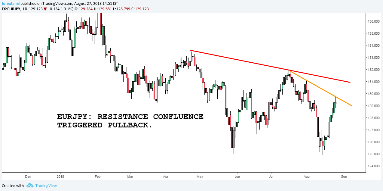 EURJPY: RESISTANCE CONFLUENCE TRIGGERED PULLBACK.