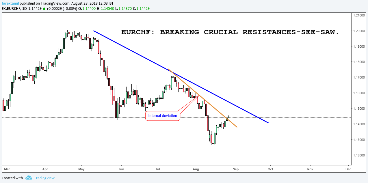 EURCHF: BREAKING CRUCIAL RESISTANCES-SEE-SAW.
