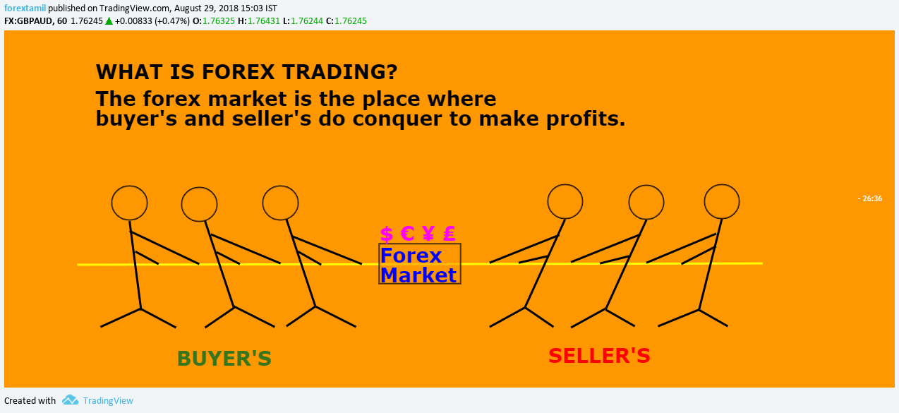 ART: WHEN SOMEONE ASK'S WHAT IS FOREX TRADING?