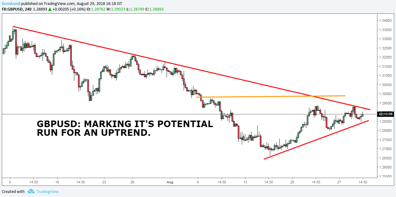 GBPUSD: MARKING IT'S POTENTIAL RUN FOR AN UPTREND.