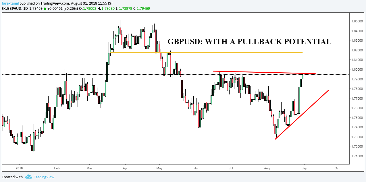 GBPUSD: WITH A PULLBACK POTENTIAL