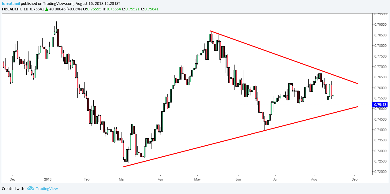 CADCHF: IMPORTANT REVISIT YET TO HAPPEN IN ASCENDING TREND.