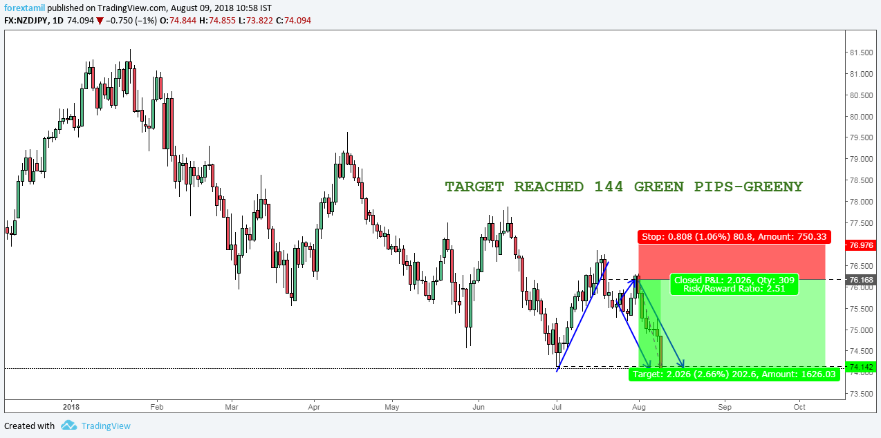 SURESHOT SIGNALS: NZDJPY FETCHED 144 GREEN PIPS.
