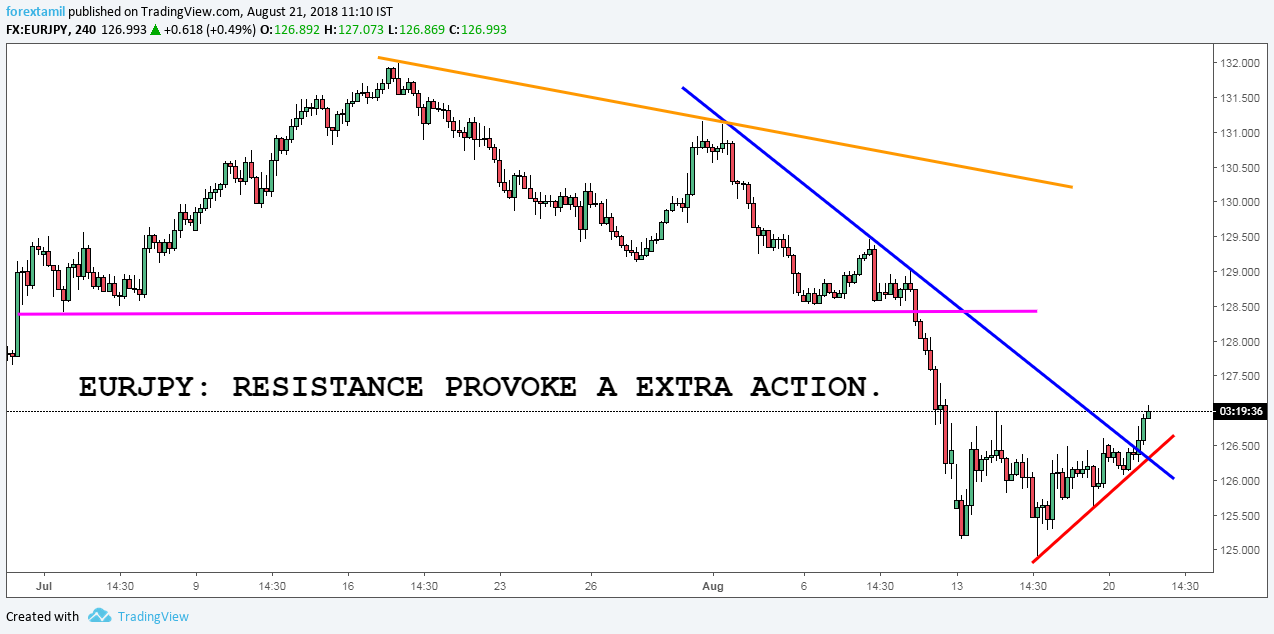 EURJPY: RESISTANCE PROVOKE AN EXTRA ACTION.