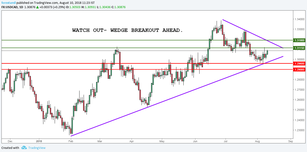 USDCAD QUICK ANALYSIS- WEDGE BREAKOUT AHEAD.