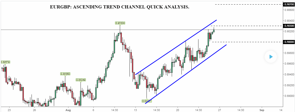 EURGBP: ASCENDING TREND CHANNEL QUICK ANALYSIS.