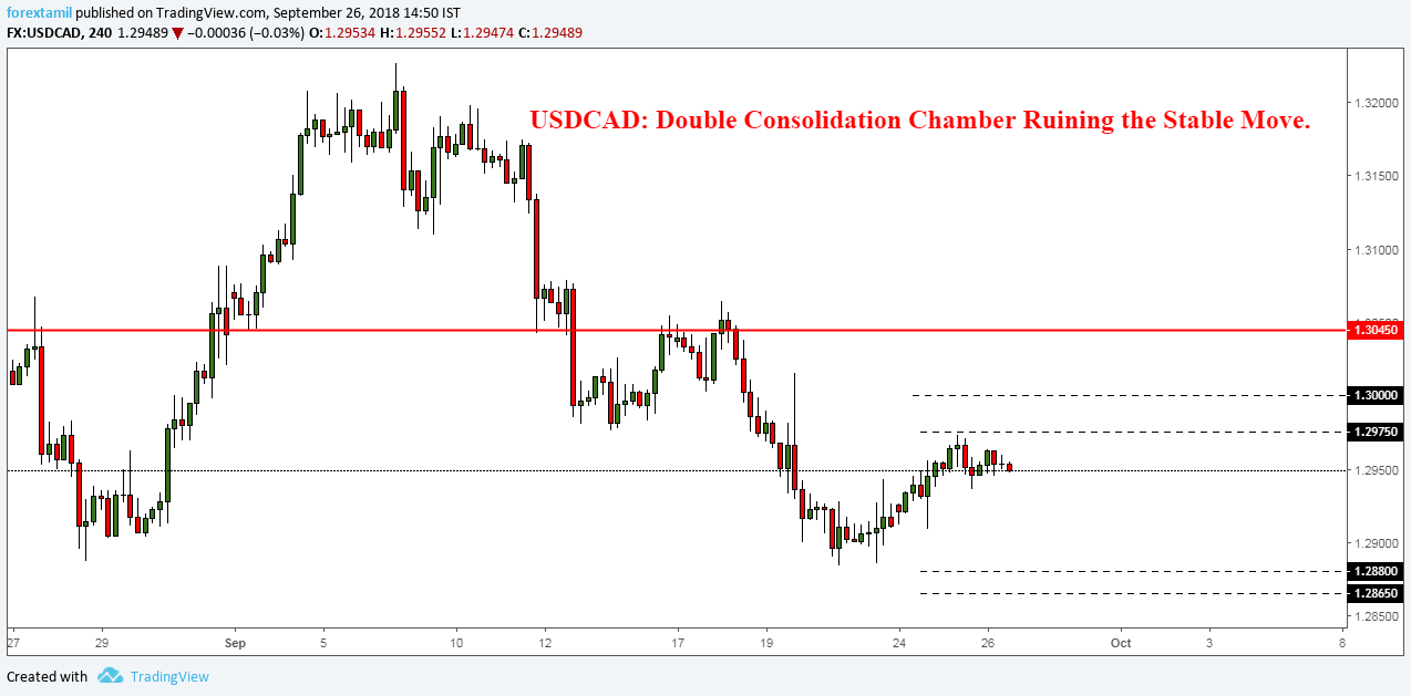 USDCAD: Double Consolidation Chamber Ruining the Stable Move.