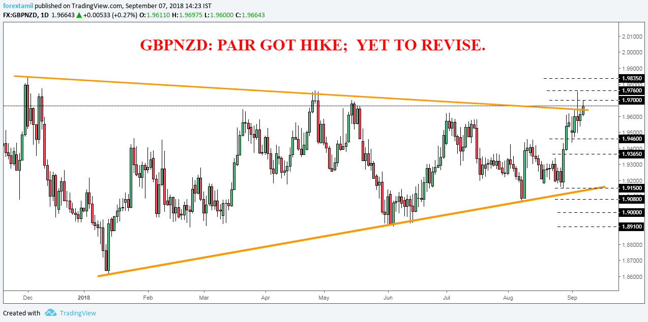 GBPNZD: PAIR GOT HIKE;  YET TO REVISE.