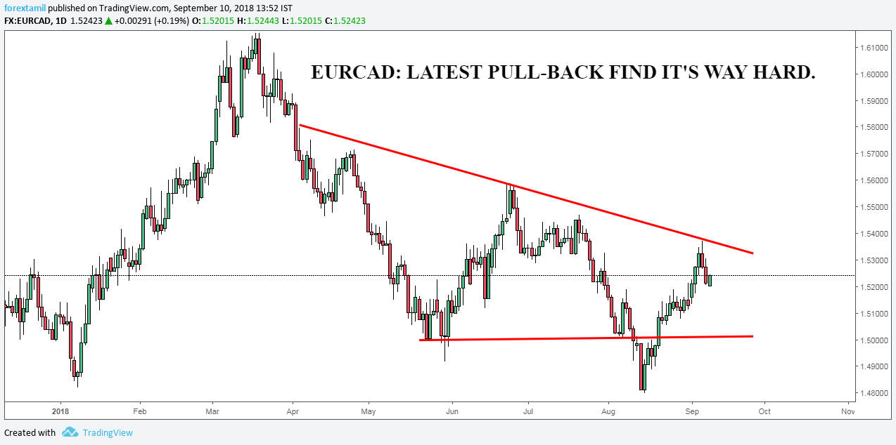 EURCAD: LATEST PULL-BACK FIND IT'S WAY HARD.