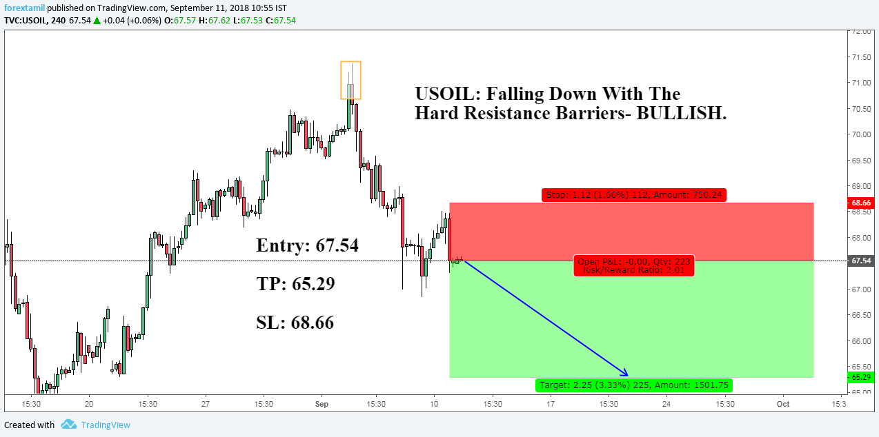 USOIL: Falling Down With The Hard Resistance Barriers- BULLISH.