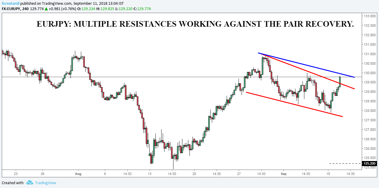 EURJPY: MULTIPLE RESISTANCES WORKING AGAINST THE PAIR RECOVERY.
