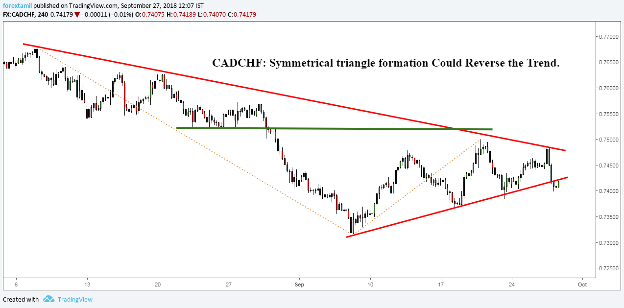 CADCHF: Symmetrical triangle formation Could Reverse the Trend.